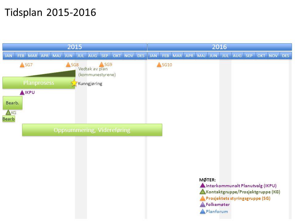 Tidsplan 2015-2016 2015 2016 JAN FEB MAR APR MAJ JUN JUL AUG SEP OKT NOV DES JAN FEB MAR APR MAJ JUN JUL AUG SEP OKT NOV DES Planprosess Vedtak av pla