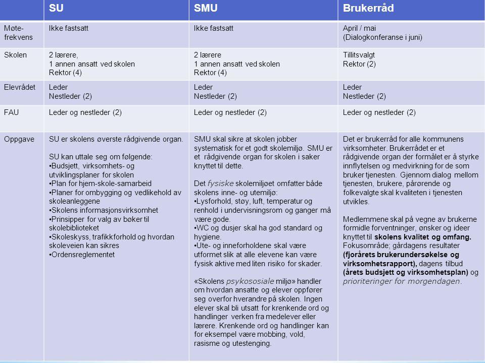 SUSMUBrukerråd Møte- frekvens Ikke fastsatt April / mai (Dialogkonferanse i juni) Skolen2 lærere, 1 annen ansatt ved skolen Rektor (4) 2 lærere 1 anne