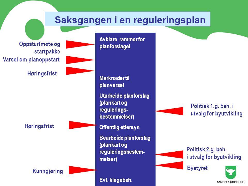 Saksgangen i en reguleringsplan Avklare rammer for planforslaget Merknader til planvarsel Utarbeide planforslag (plankart og regulerings- bestemmelser