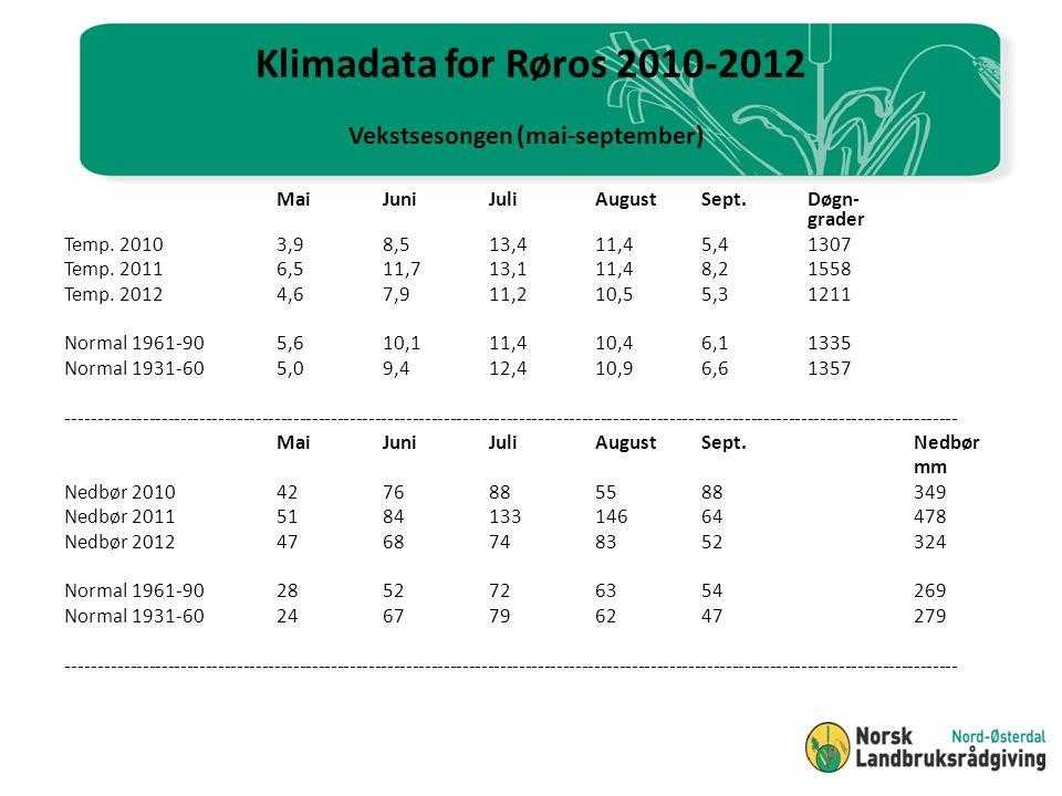 Klimadata for Alvdal 2010-2012 Vekstsesongen (mai-september) MaiJuniJuliAugustSept.Døgn- grader Temp.