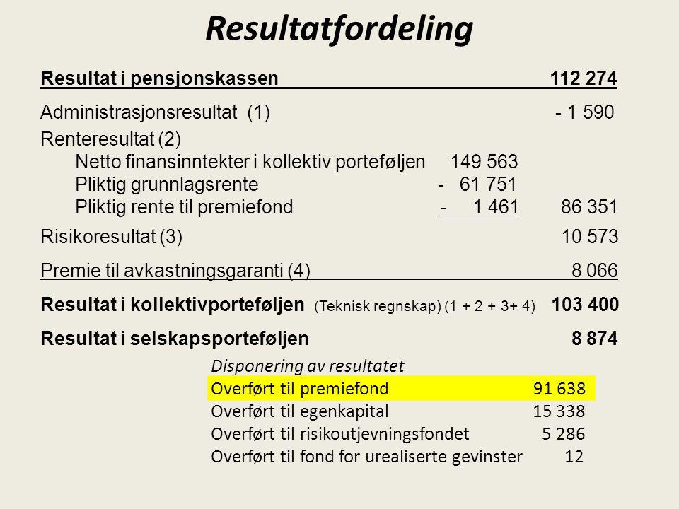 Resultat i pensjonskassen 112 274 Administrasjonsresultat (1) - 1 590 Renteresultat (2) Netto finansinntekter i kollektiv porteføljen 149 563 Pliktig