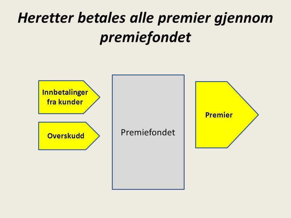 Heretter betales alle premier gjennom premiefondet Premiefondet Innbetalinger fra kunder Overskudd Premier
