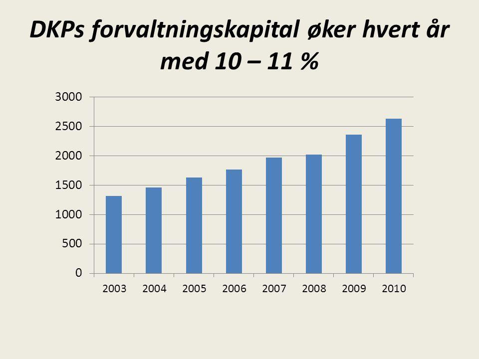 DKPs forvaltningskapital øker hvert år med 10 – 11 %
