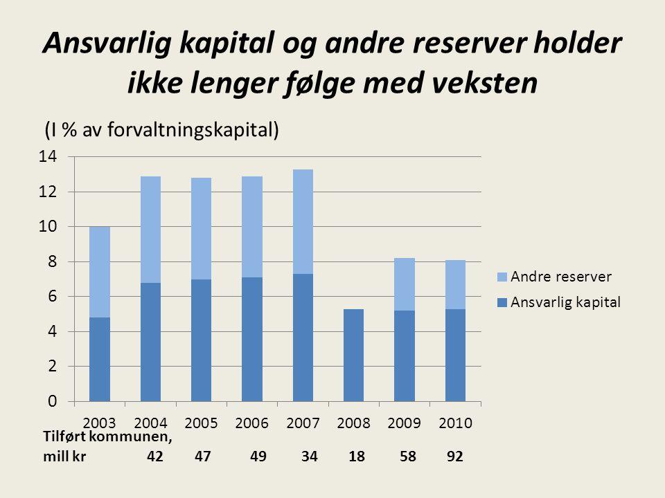 Ansvarlig kapital og andre reserver holder ikke lenger følge med veksten Tilført kommunen, mill kr 42 47 49 34 18 58 92 (I % av forvaltningskapital)