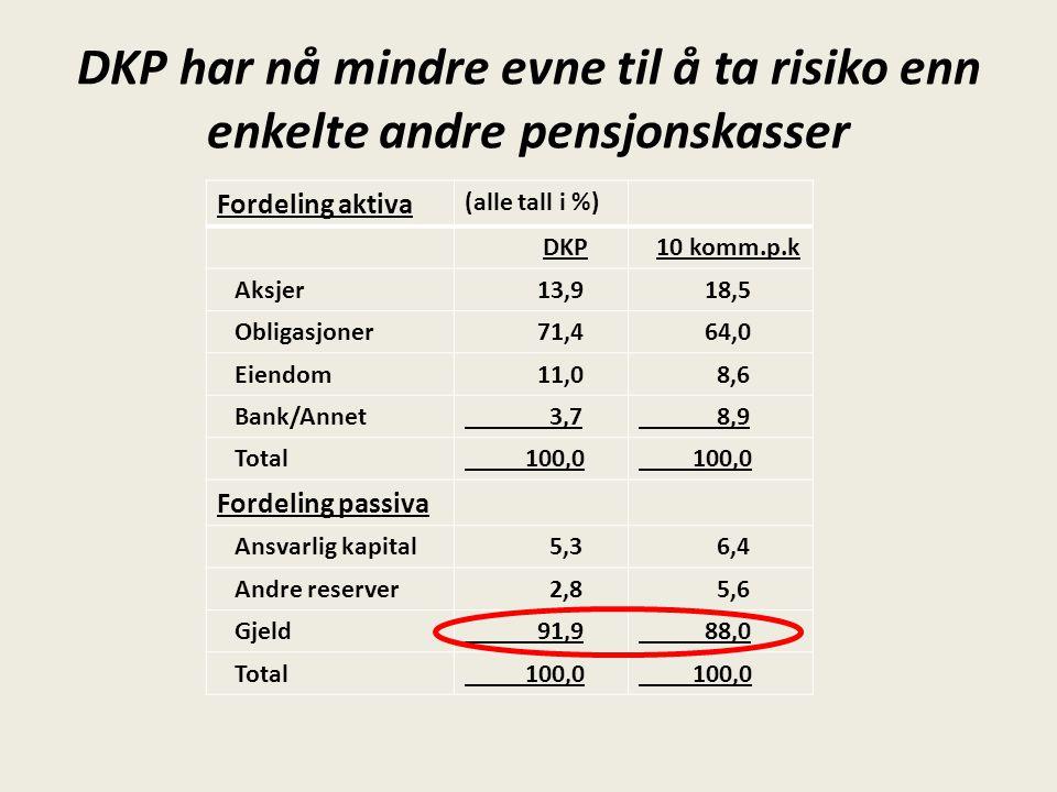 DKP har nå mindre evne til å ta risiko enn enkelte andre pensjonskasser Fordeling aktiva (alle tall i %) DKP 10 komm.p.k Aksjer 13,9 18,5 Obligasjoner