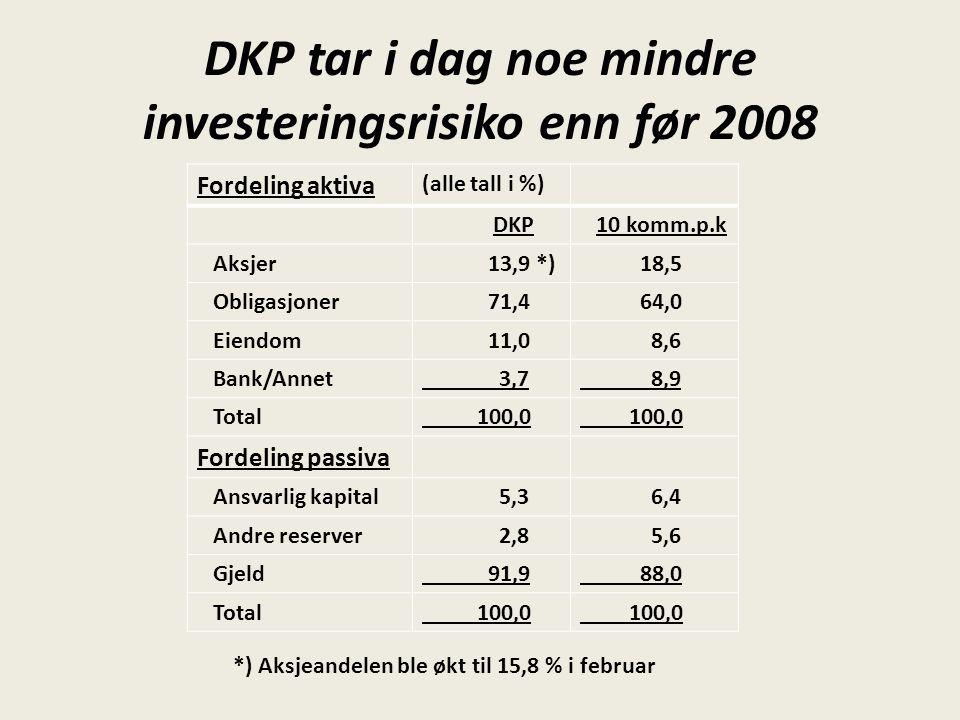 DKP tar i dag noe mindre investeringsrisiko enn før 2008 Fordeling aktiva (alle tall i %) DKP 10 komm.p.k Aksjer 13,9 *) 18,5 Obligasjoner 71,4 64,0 E