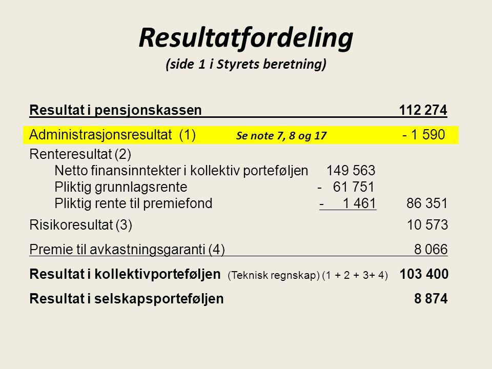 Resultat i pensjonskassen112 274 Administrasjonsresultat (1) - 1 590 Renteresultat (2) Netto finansinntekter i kollektiv porteføljen 149 563 Pliktig g