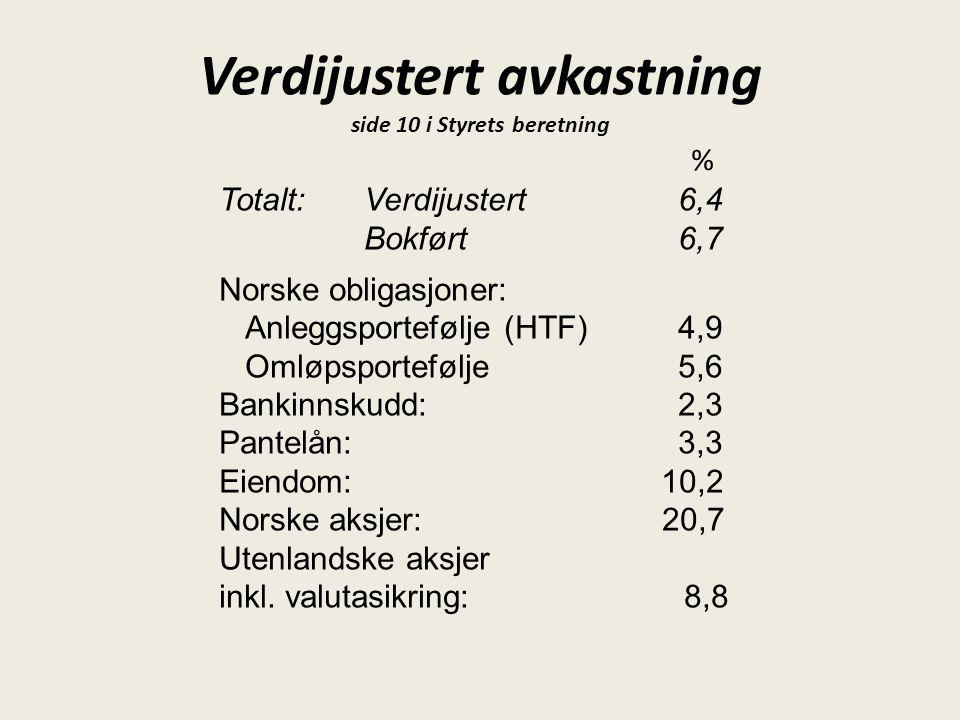 Verdijustert avkastning side 10 i Styrets beretning Totalt:Verdijustert 6,4 Bokført 6,7 Norske obligasjoner: Anleggsportefølje (HTF) 4,9 Omløpsportefø