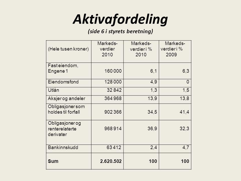 Aktivafordeling (side 6 i styrets beretning) (Hele tusen kroner) Markeds- verdier 2010 Markeds- verdier i % 2010 Markeds- verdier i % 2009 Fast eiendo