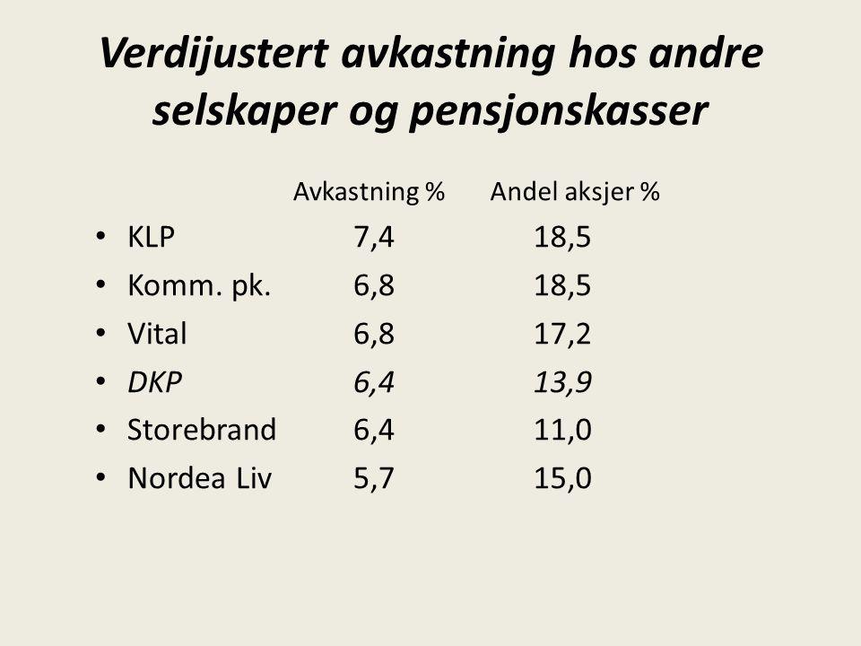 Verdijustert avkastning hos andre selskaper og pensjonskasser Avkastning % KLP7,4 Komm. pk.6,8 Vital 6,8 DKP6,4 Storebrand6,4 Nordea Liv5,7 Andel aksj
