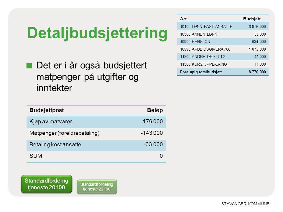 STAVANGER KOMMUNE Detaljbudsjettering Standardfordeling tjeneste 20100 ■ Det er i år også budsjettert matpenger på utgifter og inntekter ArtBudsjett 1