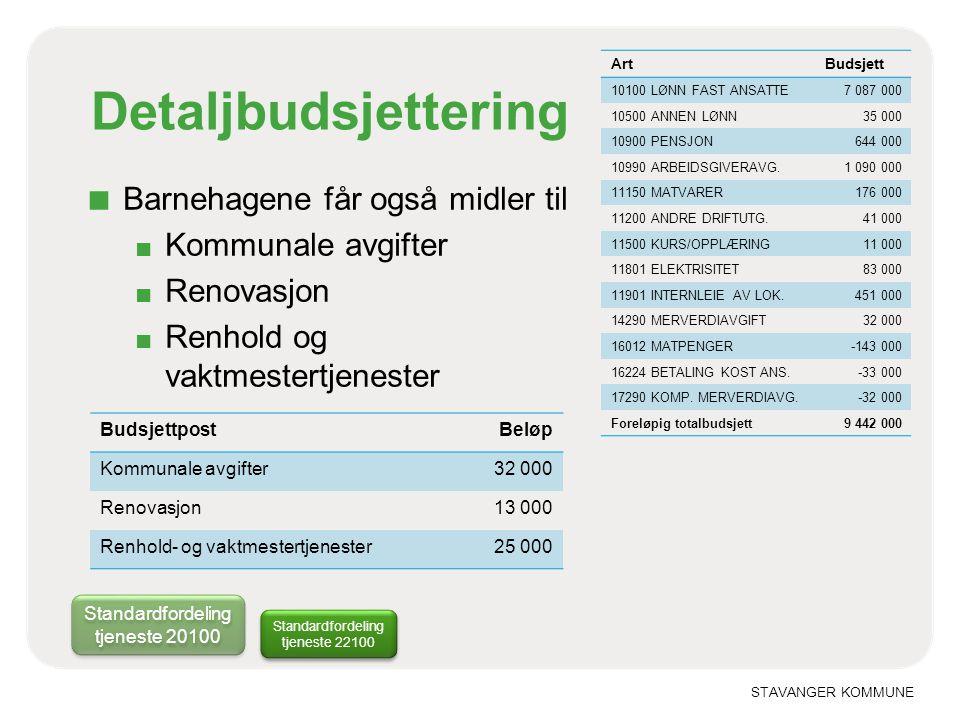 STAVANGER KOMMUNE Detaljbudsjettering Standardfordeling tjeneste 22100 ArtBudsjett 10100 LØNN FAST ANSATTE7 087 000 10500 ANNEN LØNN35 000 10900 PENSJ
