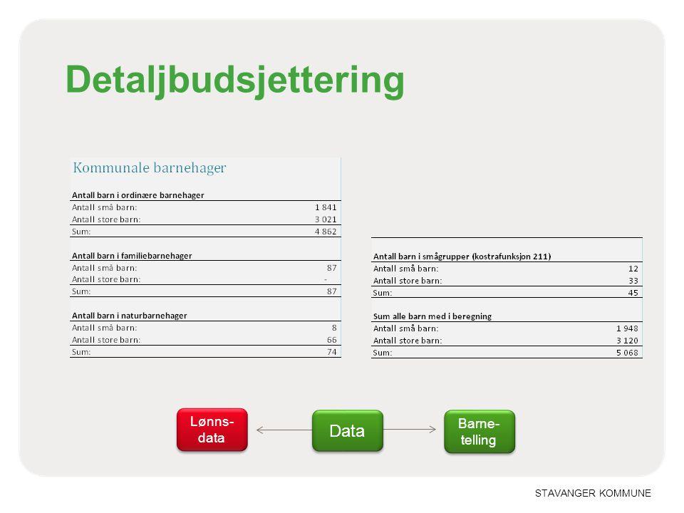 STAVANGER KOMMUNE Detaljbudsjettering Data Lønns- data Barne- telling