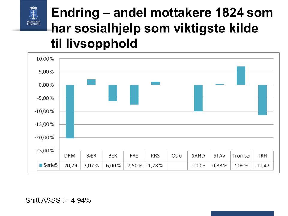 Endring – andel mottakere 1824 som har sosialhjelp som viktigste kilde til livsopphold Snitt ASSS : - 4,94%