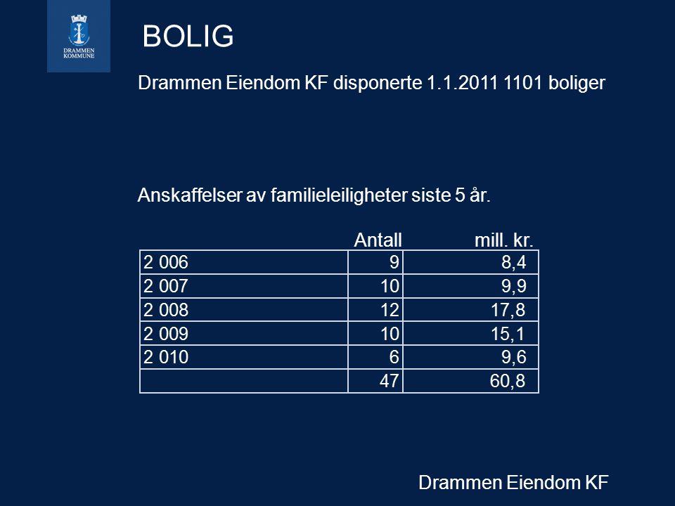 Drammen Eiendom KF BOLIG Drammen Eiendom KF disponerte 1.1.2011 1101 boliger Anskaffelser av familieleiligheter siste 5 år.