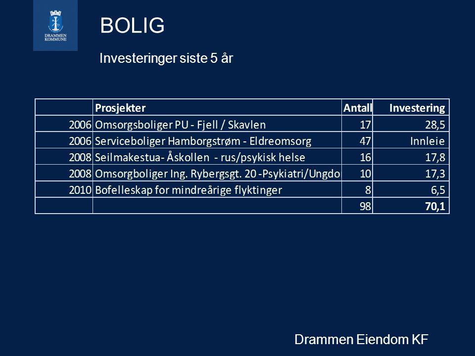 Drammen Eiendom KF BOLIG Investeringer siste 5 år