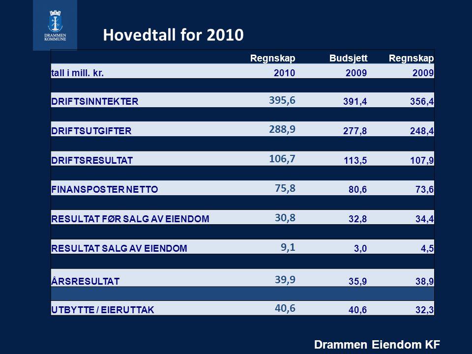 Hovedtall for 2010 RegnskapBudsjettRegnskap tall i mill.