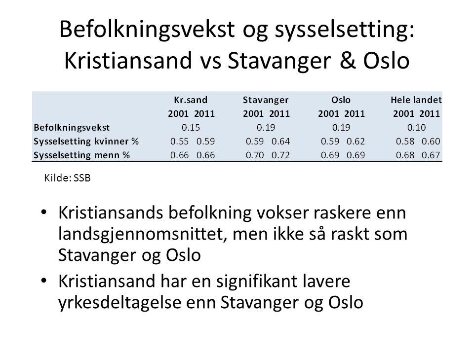Befolkningsvekst og sysselsetting: Kristiansand vs Stavanger & Oslo Kilde: SSB Kristiansands befolkning vokser raskere enn landsgjennomsnittet, men ikke så raskt som Stavanger og Oslo Kristiansand har en signifikant lavere yrkesdeltagelse enn Stavanger og Oslo