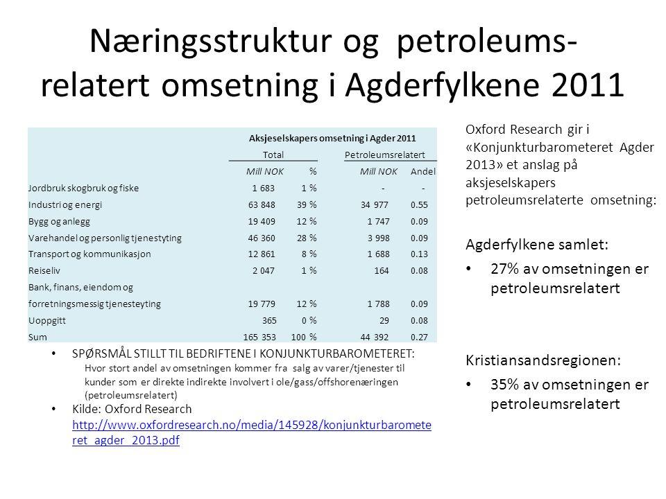 Næringsstruktur og petroleums- relatert omsetning i Agderfylkene 2011 Aksjeselskapers omsetning i Agder 2011 Total Petroleumsrelatert Mill NOK% Andel Jordbruk skogbruk og fiske 1 6831 % - - Industri og energi 63 84839 % 34 977 0.55 Bygg og anlegg 19 40912 % 1 747 0.09 Varehandel og personlig tjenestyting 46 36028 % 3 998 0.09 Transport og kommunikasjon 12 8618 % 1 688 0.13 Reiseliv 2 0471 % 164 0.08 Bank, finans, eiendom og forretningsmessig tjenesteyting 19 77912 % 1 788 0.09 Uoppgitt 3650 % 29 0.08 Sum 165 353100 % 44 392 0.27 SPØRSMÅL STILLT TIL BEDRIFTENE I KONJUNKTURBAROMETERET: Hvor stort andel av omsetningen kommer fra salg av varer/tjenester til kunder som er direkte indirekte involvert i ole/gass/offshorenæringen (petroleumsrelatert) Kilde: Oxford Research http://www.oxfordresearch.no/media/145928/konjunkturbaromete ret_agder_2013.pdf http://www.oxfordresearch.no/media/145928/konjunkturbaromete ret_agder_2013.pdf Oxford Research gir i «Konjunkturbarometeret Agder 2013» et anslag på aksjeselskapers petroleumsrelaterte omsetning: Agderfylkene samlet: 27% av omsetningen er petroleumsrelatert Kristiansandsregionen: 35% av omsetningen er petroleumsrelatert