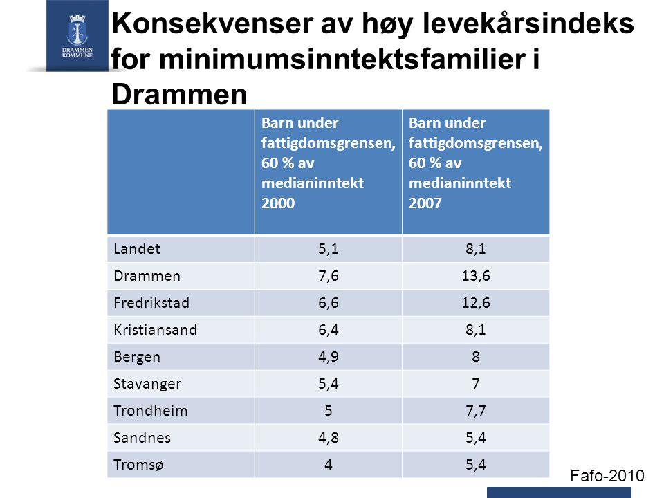 Konsekvenser av høy levekårsindeks for minimumsinntektsfamilier i Drammen Barn under fattigdomsgrensen, 60 % av medianinntekt 2000 Barn under fattigdomsgrensen, 60 % av medianinntekt 2007 Landet5,18,1 Drammen7,613,6 Fredrikstad6,612,6 Kristiansand6,48,1 Bergen4,98 Stavanger5,47 Trondheim57,7 Sandnes4,85,4 Tromsø45,4 Fafo-2010