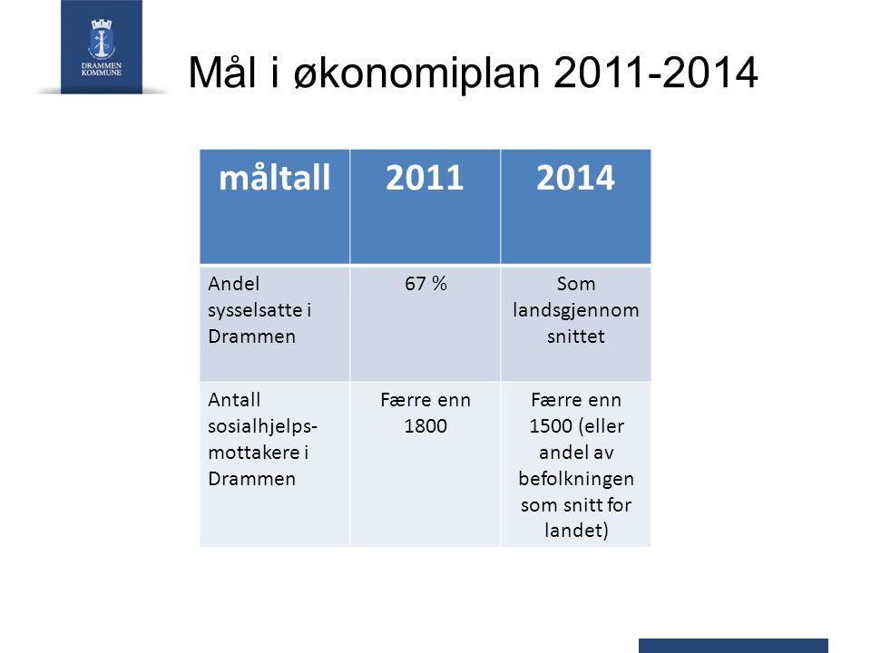 måltall20112014 Andel sysselsatte i Drammen 67 %Som landsgjennom snittet Antall sosialhjelps- mottakere i Drammen Færre enn 1800 Færre enn 1500 (eller andel av befolkningen som snitt for landet) Mål i økonomiplan 2011-2014