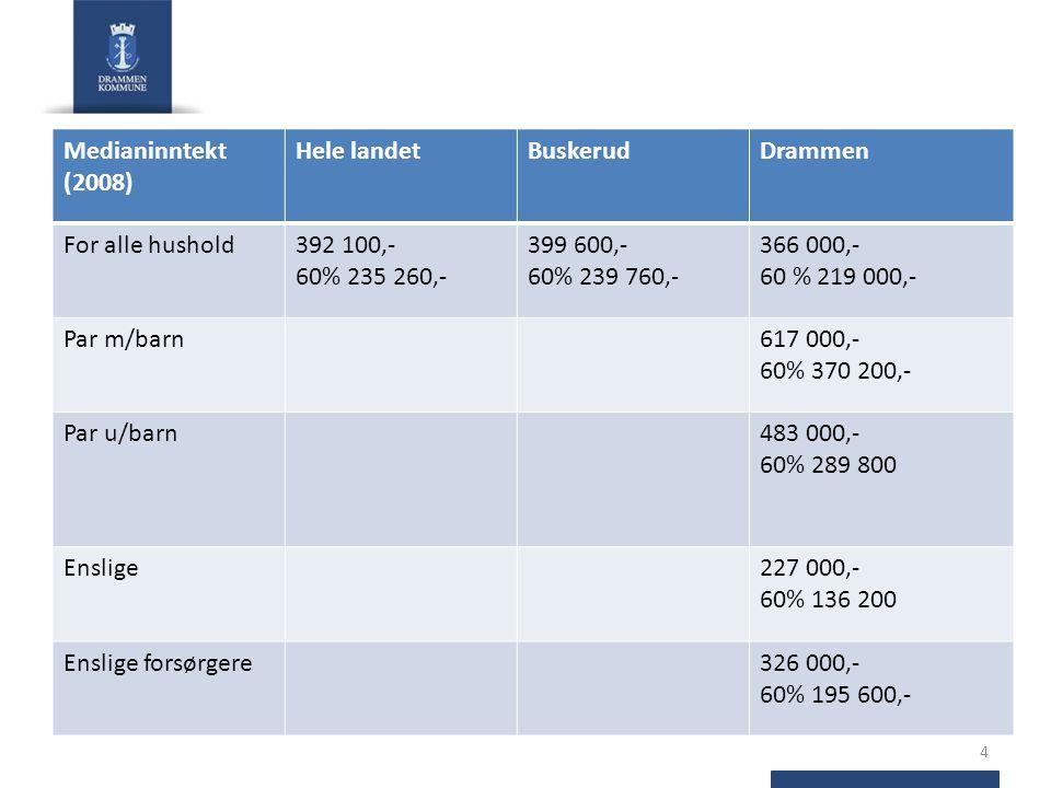 4 Medianinntekt (2008) Hele landetBuskerudDrammen For alle hushold392 100,- 60% 235 260,- 399 600,- 60% 239 760,- 366 000,- 60 % 219 000,- Par m/barn617 000,- 60% 370 200,- Par u/barn483 000,- 60% 289 800 Enslige227 000,- 60% 136 200 Enslige forsørgere326 000,- 60% 195 600,-