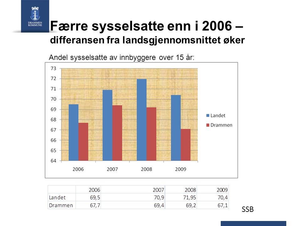 Færre sysselsatte enn i 2006 – differansen fra landsgjennomsnittet øker SSB Andel sysselsatte av innbyggere over 15 år: