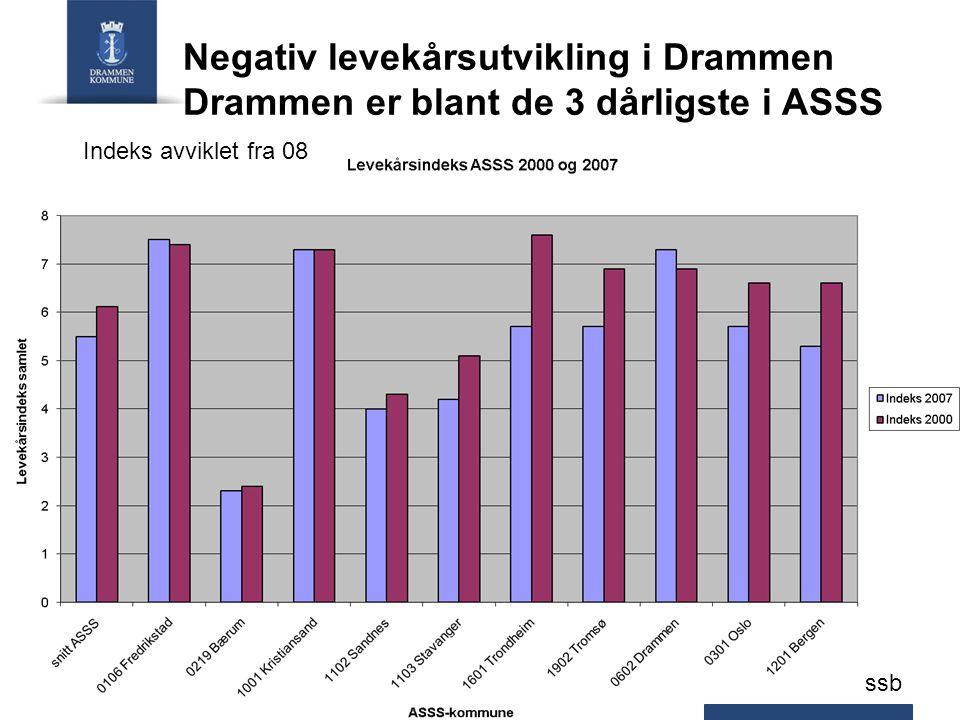 Negativ levekårsutvikling i Drammen Drammen er blant de 3 dårligste i ASSS Indeks avviklet fra 08 ssb