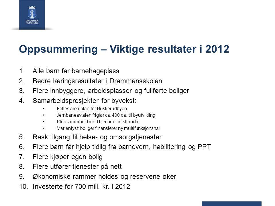 Oppsummering – Viktige resultater i 2012 1.Alle barn får barnehageplass 2.Bedre læringsresultater i Drammensskolen 3.Flere innbyggere, arbeidsplasser