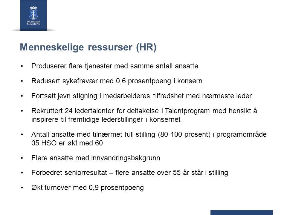 Menneskelige ressurser (HR) Produserer flere tjenester med samme antall ansatte Redusert sykefravær med 0,6 prosentpoeng i konsern Fortsatt jevn stign