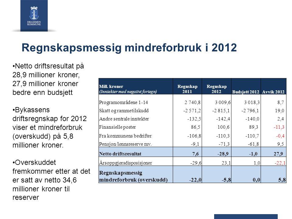 Regnskapsmessig mindreforbruk i 2012 Netto driftsresultat på 28,9 millioner kroner, 27,9 millioner kroner bedre enn budsjett Bykassens driftsregnskap