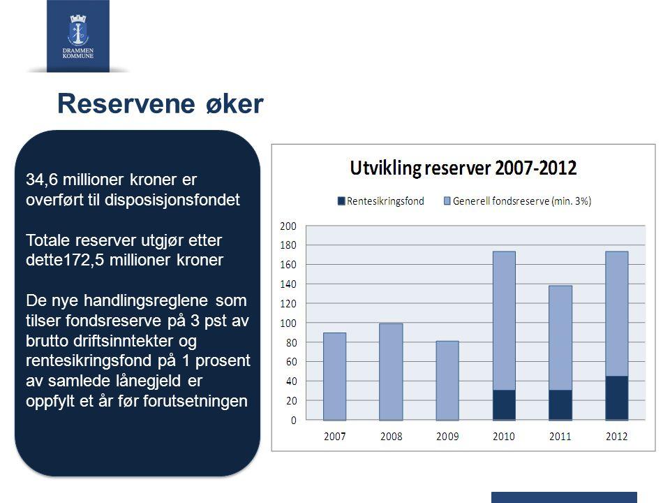 Reservene øker 34,6 millioner kroner er overført til disposisjonsfondet Totale reserver utgjør etter dette172,5 millioner kroner De nye handlingsregle