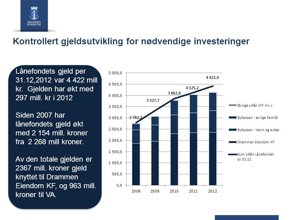 Kontrollert gjeldsutvikling for nødvendige investeringer Lånefondets gjeld per 31.12,2012 var 4 422 mill kr. Gjelden har økt med 297 mill. kr i 2012 S