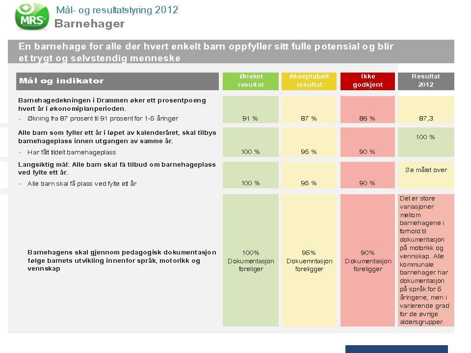 P12 Grunnskole – investering i kunnskap Drammen kommune ble tildelt skoleeierprisen 2012 for god ledelse av og i skolen Kostnadseffektiv drift av skolene Utskifting av inventar og utstyr for 5,4 mill.