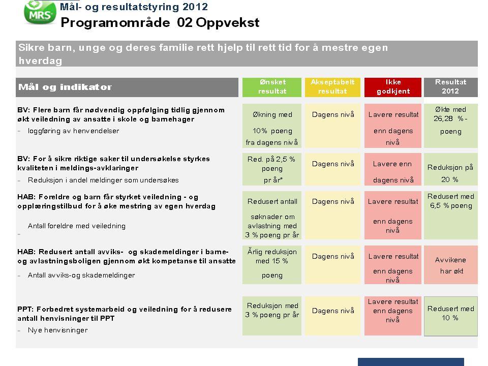 P03 Samfunnssikkerhet – fokus på beredskap Fokus på oppfølging av risiko- og sårbarhetsanalysen (ROS) som ble revidert i 2011 Alle virksomheter i Drammen kommune har egne ROS-analyser, og 98% har oppdatert disse i 2012 Krødsherad kommune ble deltaker i DRBV fra 1.