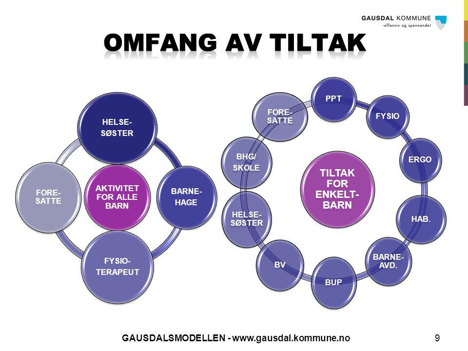ORGANISERING OG VEILEDNING MOTORISK AKTIVITET 10 GAUSDALSMODELLEN - www.gausdal.kommune.no HELSESØSTER OG FYSIOTERAPEUT I BARNEHAGEN