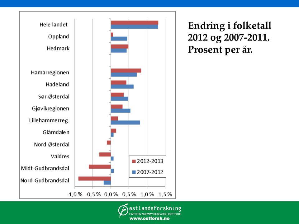 Endring i folketall 2012 og 2007-2011. Prosent per år.