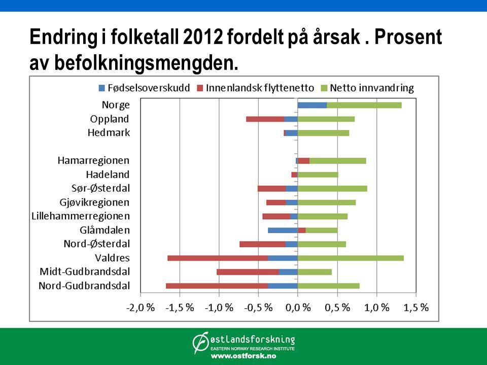 Endring i folketall 2012 fordelt på årsak. Prosent av befolkningsmengden.