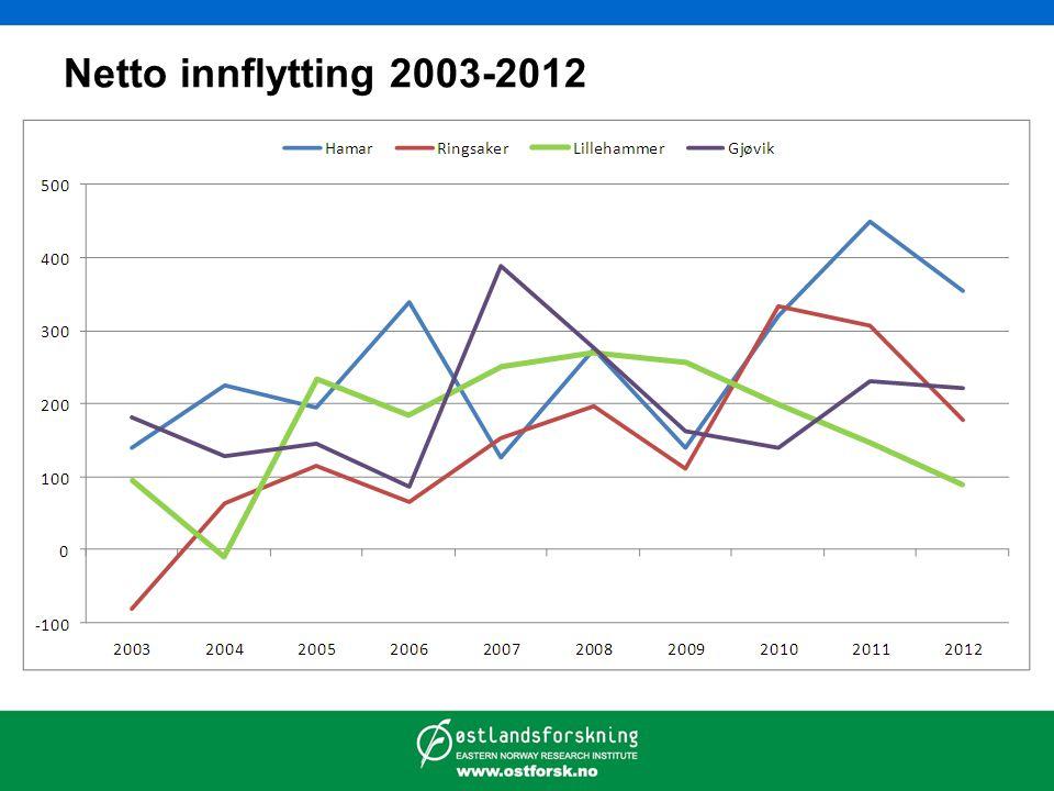 Netto innflytting 2003-2012