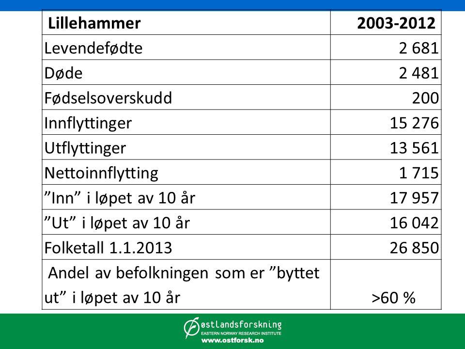 """Lillehammer 2003-2012 Levendefødte2 681 Døde2 481 Fødselsoverskudd200 Innflyttinger15 276 Utflyttinger13 561 Nettoinnflytting1 715 """"Inn"""" i løpet av 10"""