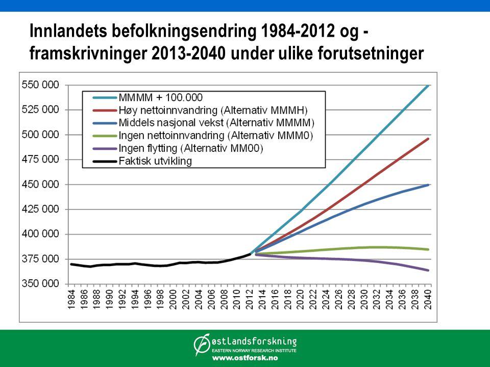 Innlandets befolkningsendring 1984-2012 og - framskrivninger 2013-2040 under ulike forutsetninger