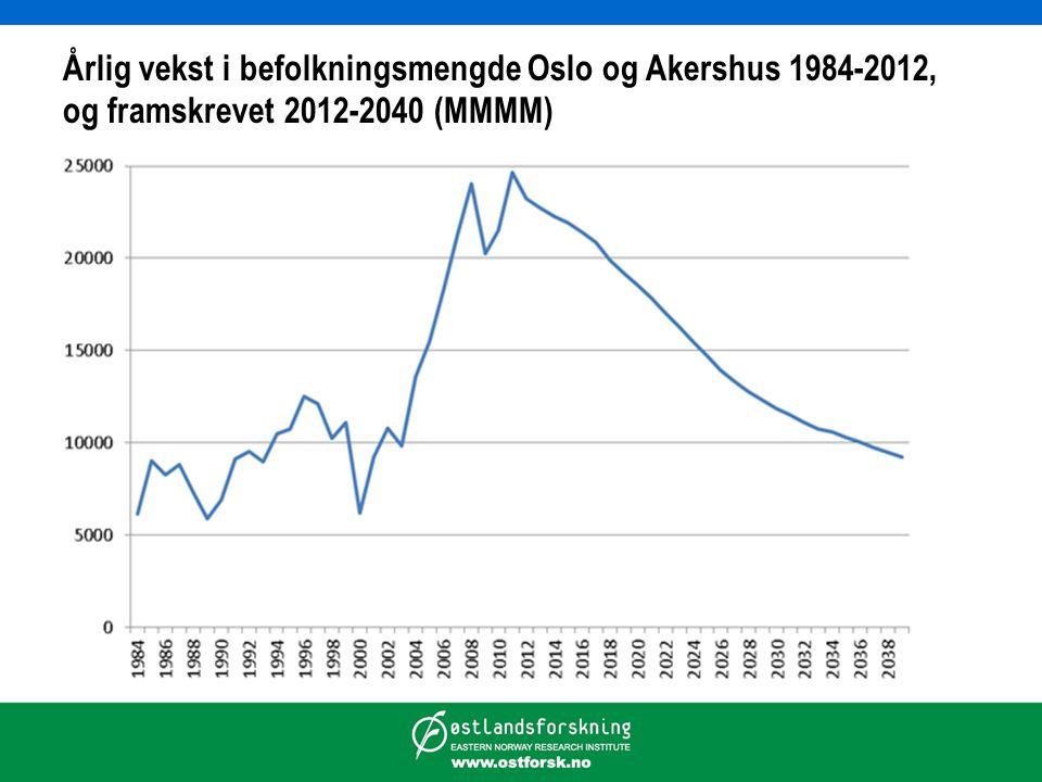 Årlig vekst i befolkningsmengde Oslo og Akershus 1984-2012, og framskrevet 2012-2040 (MMMM)