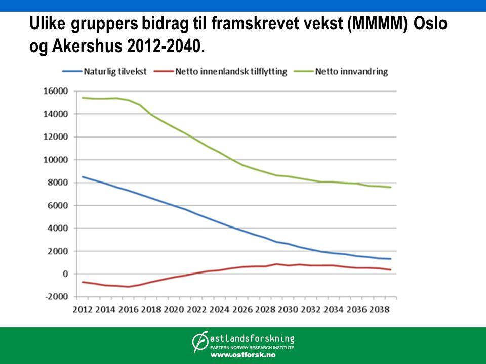 Ulike gruppers bidrag til framskrevet vekst (MMMM) Oslo og Akershus 2012-2040.