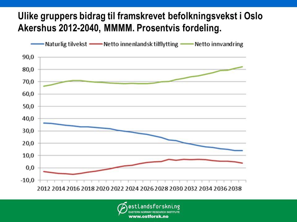 Ulike gruppers bidrag til framskrevet befolkningsvekst i Oslo Akershus 2012-2040, MMMM. Prosentvis fordeling.