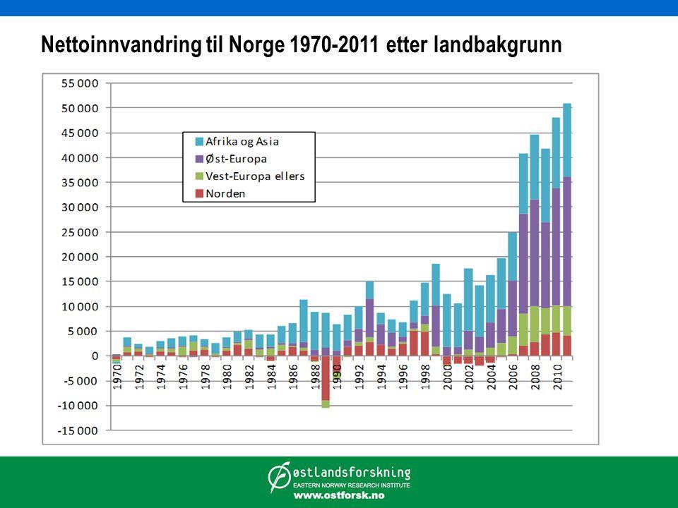 Nettoinnvandring til Norge 1970-2011 etter landbakgrunn