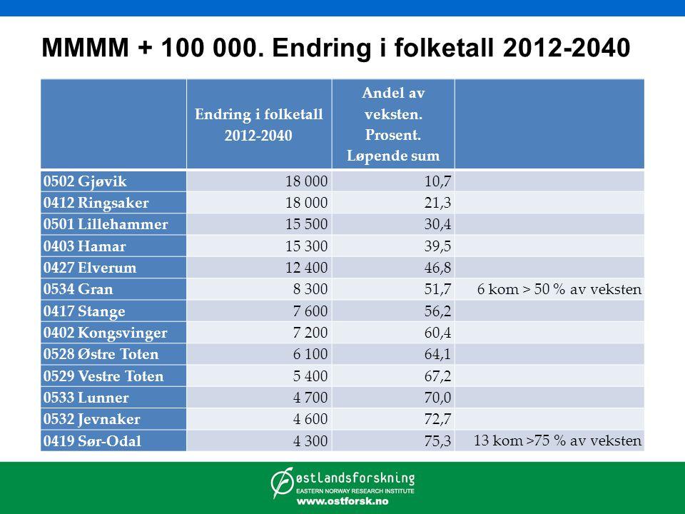 MMMM + 100 000. Endring i folketall 2012-2040 Endring i folketall 2012-2040 Andel av veksten. Prosent. Løpende sum 0502 Gjøvik18 00010,7 0412 Ringsake