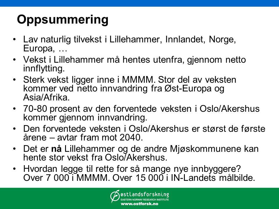 Oppsummering Lav naturlig tilvekst i Lillehammer, Innlandet, Norge, Europa, … Vekst i Lillehammer må hentes utenfra, gjennom netto innflytting. Sterk