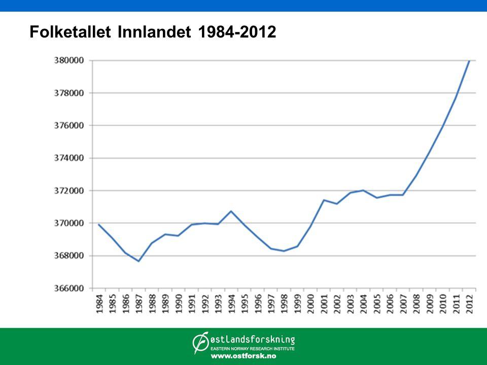 Folketallet Innlandet 1984-2012