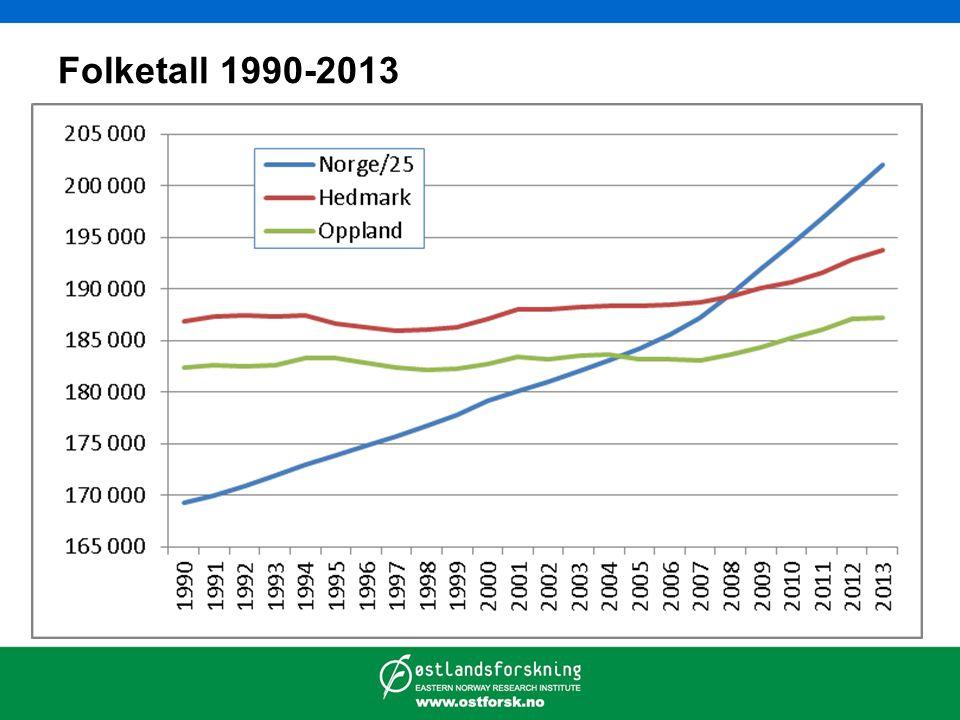 Folketall 1990-2013