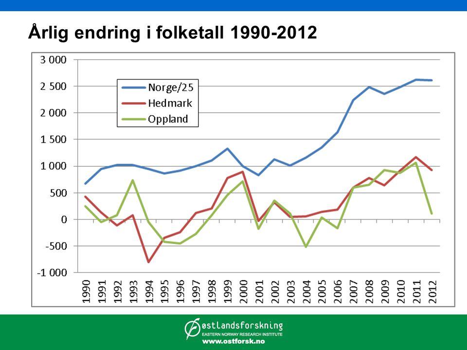 Sysselsatte etter arbeidssted 1986-2011
